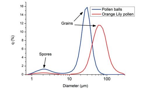 Particle size distributions of different pollen grains