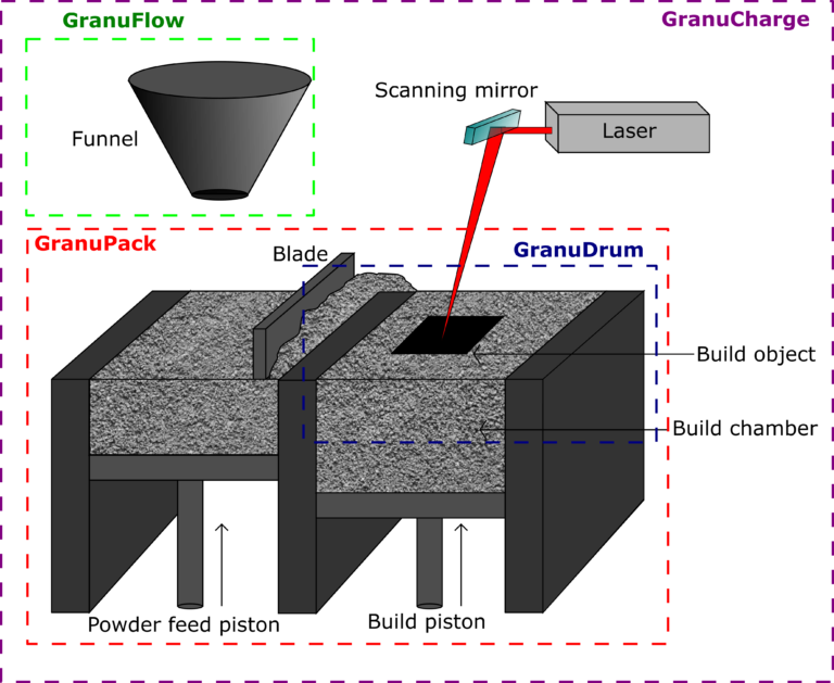 Schematic diagram of a PBF process.