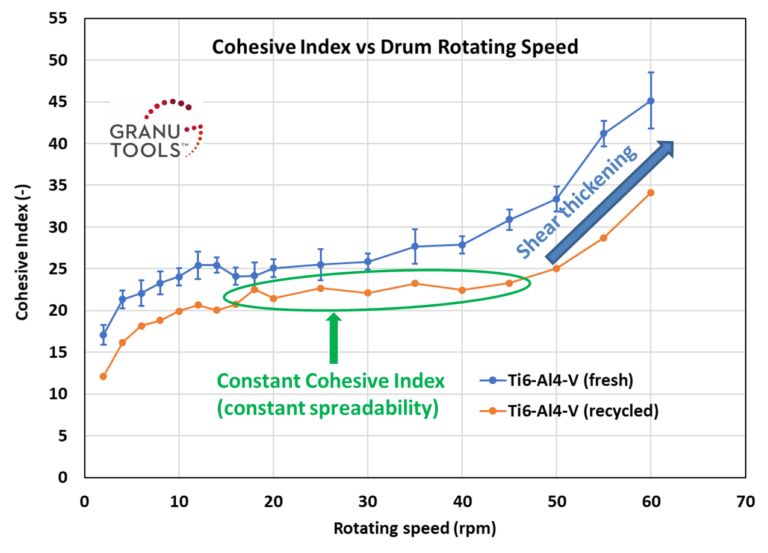 Cohesive Index versus Rotating drum speed for metal powder.