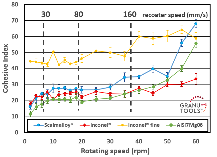 Cohesive Index versus Rotating drum speed. A shear-thickening behaviour is observed for all the powders, especially above 40 rpm.
