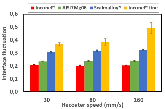 Interface fluctuations as a function of recoater speed (in mm/s). The recoater speed effect is more pronounce for the Inconel® fine, as observed also in GranuDrum.
