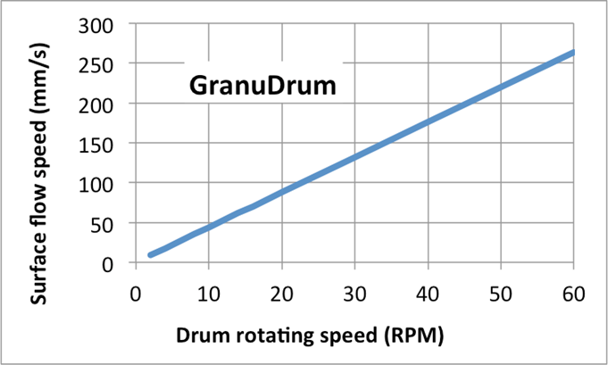 Relation between drum rotating speed and process speed (in mm/s).