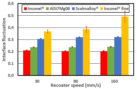 Interface fluctuations as a function of recoater speed (in mm/s).
