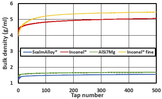 Bulk density variations versus taps number for all powders. Error bars may be comprised in the thickness of the line.