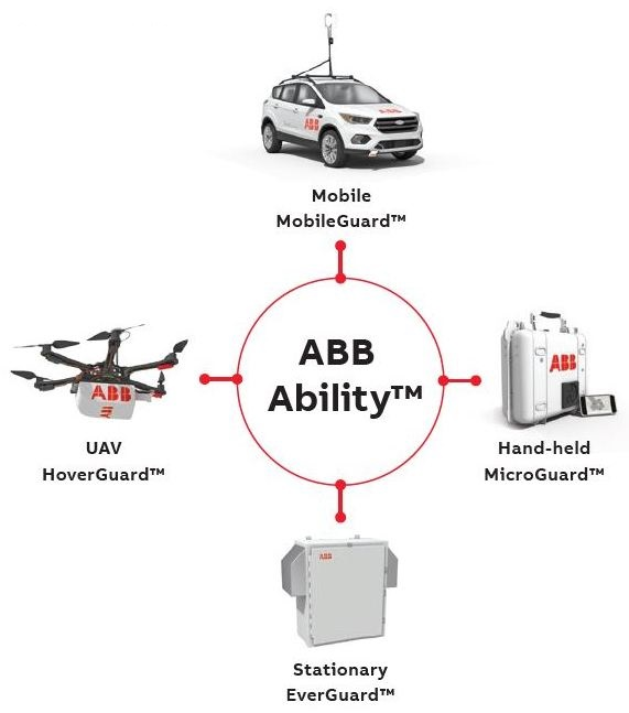 ABB's mobile gas leak detection platform.