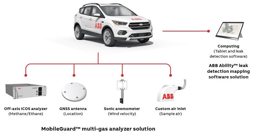 Mobile leak detection system components.