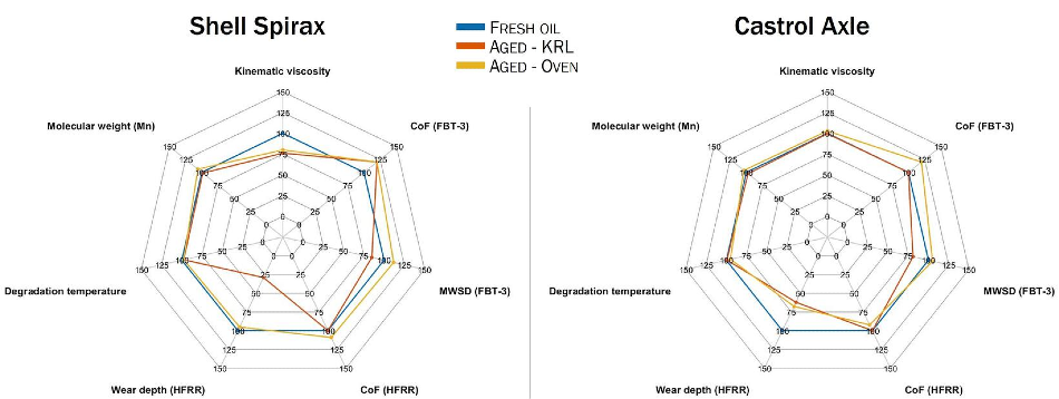 Tribological and physical parameters of fresh, KRL-aged and oven-aged Shell Spirax and Castrol Axle. Each parameter is represented as a percentage of the value shown by the fresh oil for that parameter. The molecular weight (Mn) was determined by Gel Permeation Chromatography (GPC), the degradation temperature (onset temperature) was determined by Thermogravimetric Analysis (TGA).