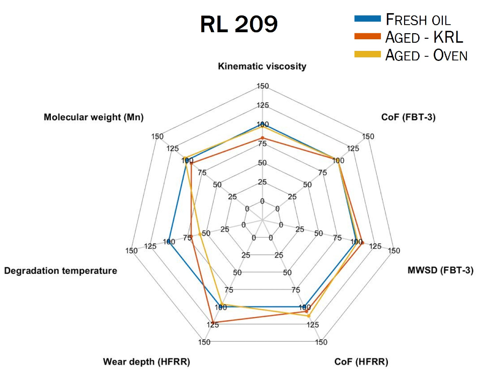 Changes in tribological and physical parameters of RL 209 - fresh, KRL-aged and oven-aged. Each parameter is represented as a percentage of the value shown by the fresh oil for that parameter. The molecular weight (Mn) was determined by Gel Permeation Chromatography (GPC), the degradation temperature (onset temperature) was determined by Thermogravimetric Analysis(TGA).