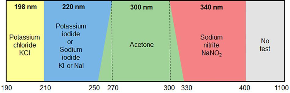 Pharmaceutical Standards for UV-Vis Spectrophotometers