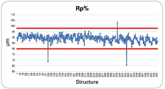 Individual peaks inspection of a pad conditioner logged to a database with Pass/Fail criteria.