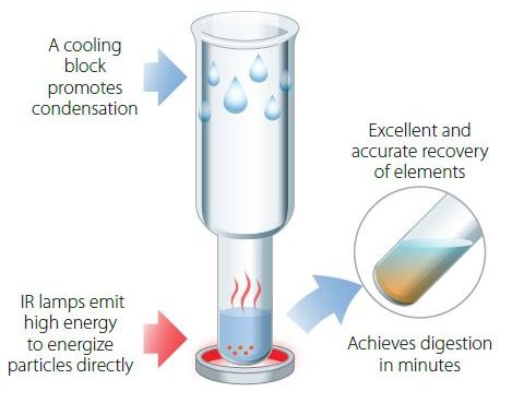 FSWIR Sample Preparation Technology