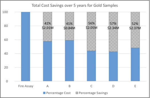 Application of ColdBlock™ Digestion for Gold Assay and Base Metal Determination