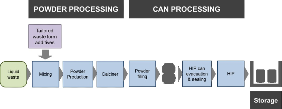 The Synroc Process flowsheet for intermediate liquid level waste treatment.