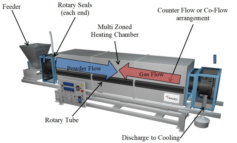 Typical rotary system major elements.