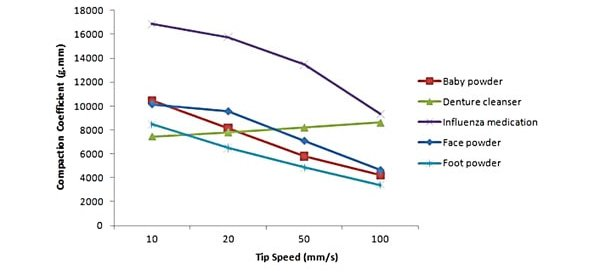 Graphs comparing dependence on flow speed for a variety of powders.
