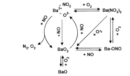 The catalytic reaction scheme. A barium-nitro reaction intermediate is formed by reaction of NO with barium peroxide (BaO2).