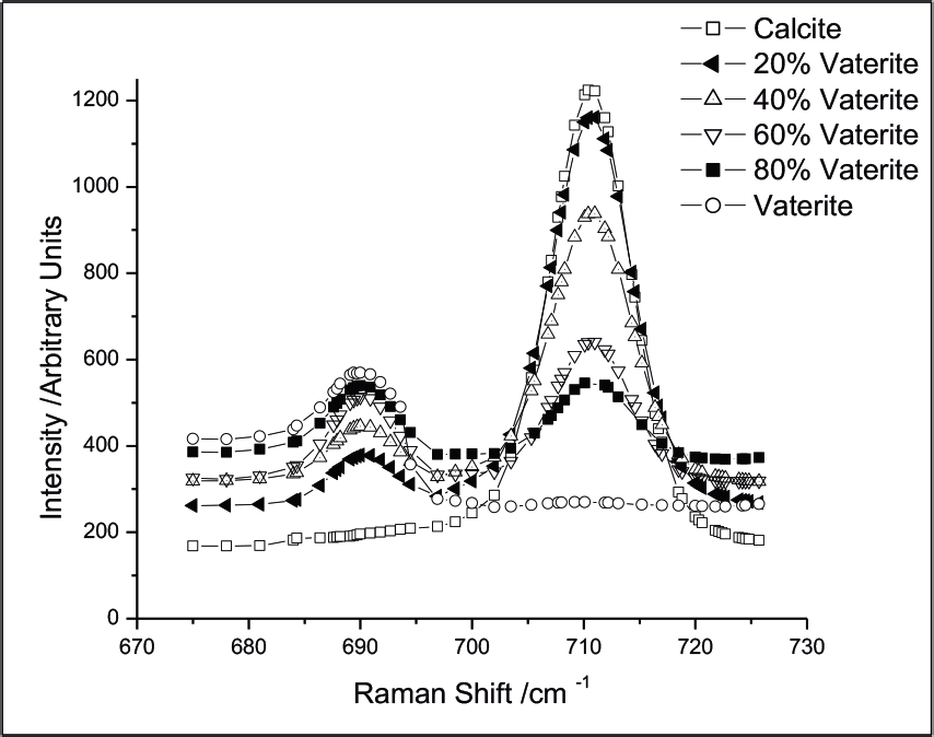 Raman spectra of prepared mixtures of CaCO3 polymorphs. The intensities of the bands at 690 and 711 cm–1 vary with the concentration of calcite and vaterite, respectively.