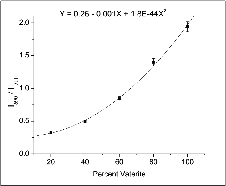 Calibration curve obtained by ratioing the 690 and 711 cm–1 Raman bands.
