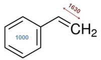 This displays the chemical structure of styrene, with two important Raman bands emphasised. The vinyl bond stretch within styrene is at ~ 1630 cm-1 and the benzene ring breathing mode at 1000 cm-1. The 1630 cm-1 band shows a reduced intensity as styreme polymerizes. The 1000 cm-1 band can be used as a reference peak and is not affected by the polymerization. A straightforward univariate approach to tracking monomer consumption is an intensity or area ratio of these bands.