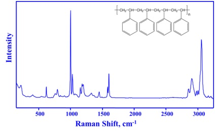 Figure 2 shows the chemical structure of polystyrene (insert) and its Raman spectrum. The sharp Raman bands of polystyrene correspond to specific chemical structures and can therefore be used to identify, monitor, and quantify the polymer