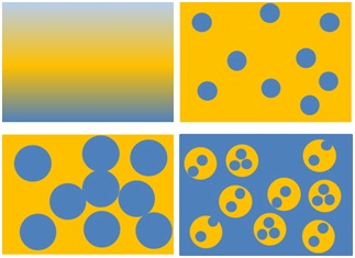 """This figure displays a cartoon representation of the formation of high-impact polystyrene (HIPS). The blue color represents styrene/polystyrene (PS) and yellow color represents polybutadiene (PB). Reaction steps are shown from top left. Styrene and PB commence as miscible phases (top left). As styrene begins to polymerize, styrene/PS is immiscible and styrene/PS forms disperse nodules in a PB continuous phase (top right). Disperse styrene/PS nodules increase in volume as styrene polymerizes (bottom left) until phase inversion occurs (bottom right). The resulting product is a disperse phase which contains PB nodules incorporated with PS inclusions, and a PS continuous phase. This morphology, named """"salami morphology"""", is affected by reaction physical and chemical parameters."""