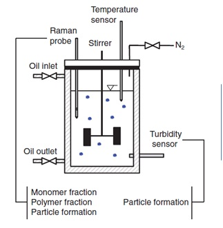 Figure 4shows a schematic diagram of a basic system for monitoring and controlling the production of a polymer microgel.