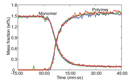 Raman-predicted monomer conversion and polymer formation from three replicates of a microgel reaction performed at 60C. The colors on the chart of red, blue, and green represent data for an individual experiment. Reprinted from J. Meyer-Kirschner, et al. Appl. Spectrosc. 2016. 70(3): 416–426 ©2016 by SAGE Publications. Reprinted by permission of SAGE Publications, Ltd.