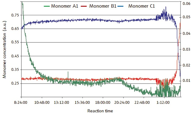 Figure 2 displays monomer concentrations in an open-loop (process monitoring only) semi-batch polymerization reaction. The concentrations of the monomers vary hugely in the course of the reaction, especially monomer A. (Reprinted with permission from Ref. 1. © 2006 Compare Networks Inc.)