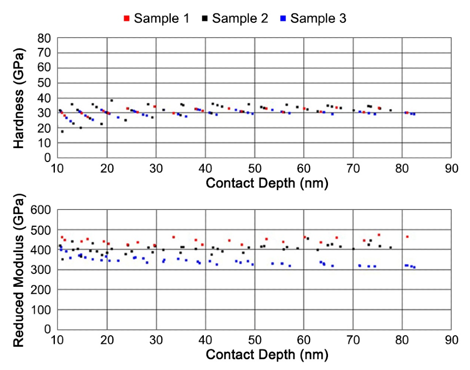 Hardness and reduced modulus of hard coatings as a function of indentation depth.