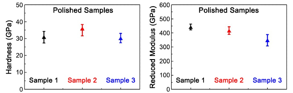 The average value of hardness and reduced modulus from indents on Sample 1, Sample 2, and Sample 3.