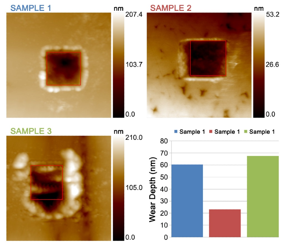 6x6 µm topographical in-situ images of the surfaces of Sample 1, Sample 2, and Sample 3 after wear tests on 2x2 µm areas at 400 µN with 20 passes. The chart shows the resulting wear depth for each sample.