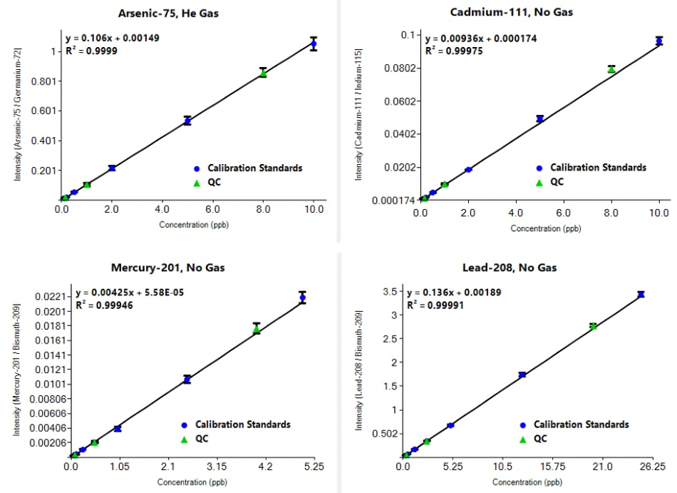 Calibration curves for As, Cd, Hg, and Pb including both calibration standards and QC samples.
