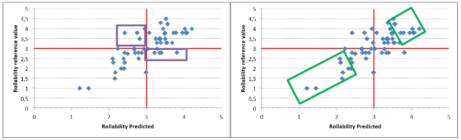 Graph 1&2: Correlation between the rollability reference value and the predicted value. The red line represents the limit between poor and good quality.The green rectangles represent the extreme values and the purple rectangles represent the middle values.