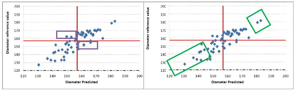 Correlation between the diameter reference value and the predicted value. The red line represents the limit between poor and good quality.The green rectangles represent the extreme values and the purple rectangles represent the middle values.