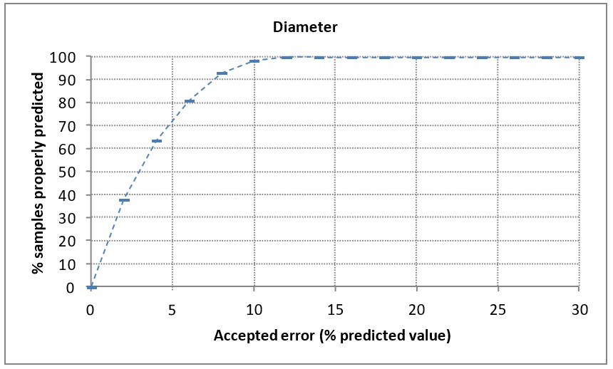"Percentage of accurately predicted samples according to the ""accepted error""."