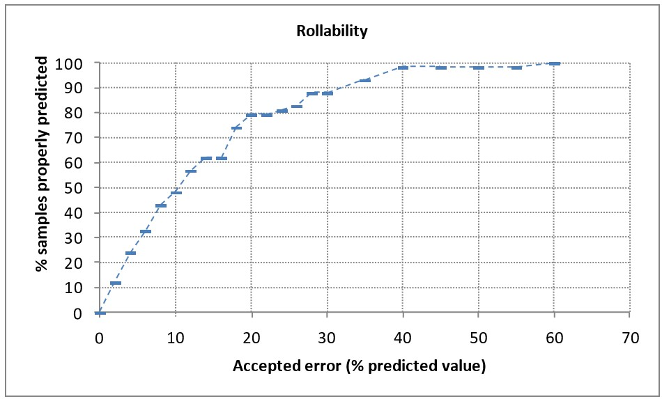 "Percentage of accurately predicted samples according to the ""accepted error"""