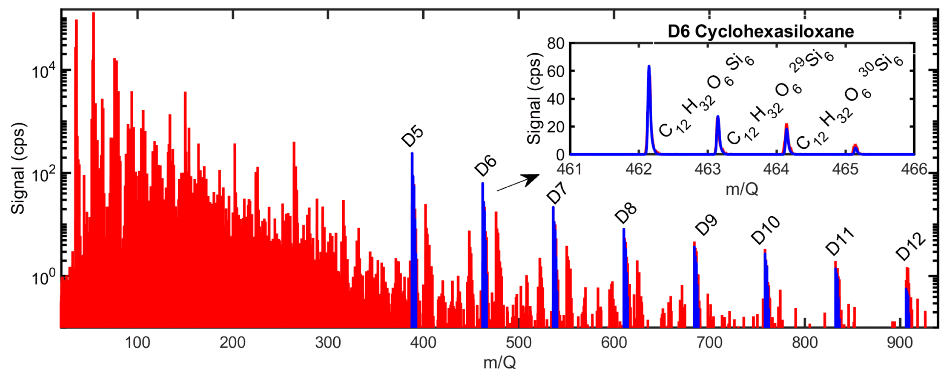 Mass spectrum of indoor air measured by the Vocus CI-TOF in NH4+ mode. Series of siloxanes commonly present in an industrial environment are highlighted blue.