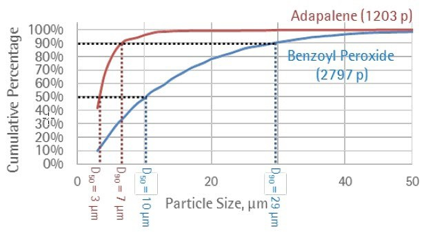 Particle Identification and Particle Size Distribution in Drug Delivery