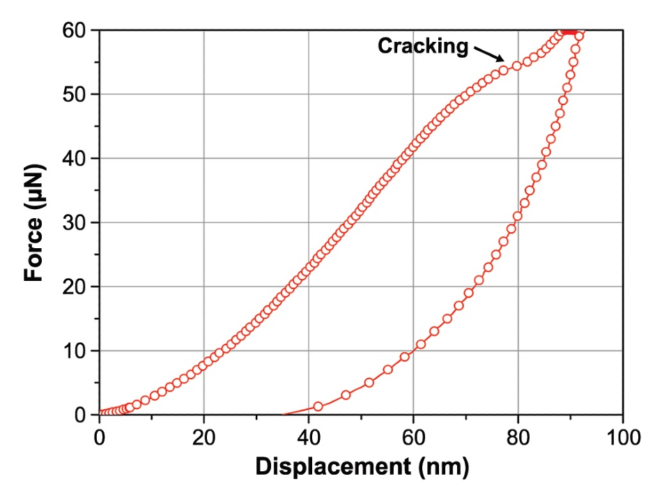 Representative force-displacement curve from an indent ona ULK film.