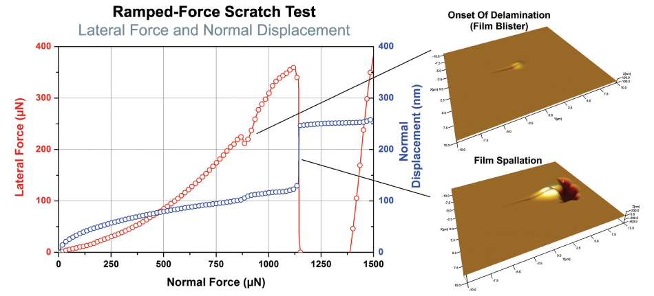 Representative data from a nanoscratch test showing how the critical load was determined