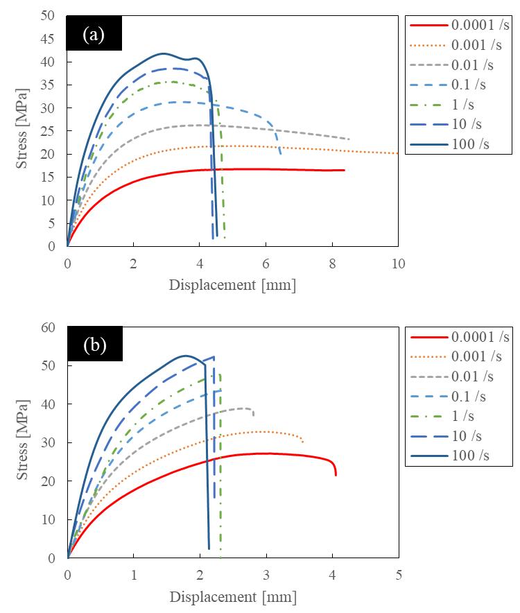 Stress-Displacement Curves. (a) HDPE, (b) CNF10%/HDPE.