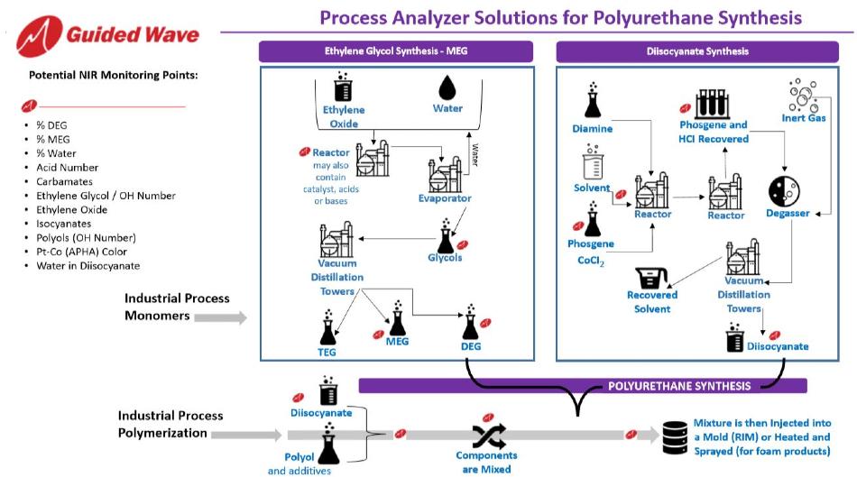 Polyurethane Synthesis with NIR Analyzers