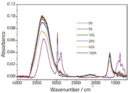 Spectra showing various concenrations of Ethanol/Water solutions recorded on an ArrowTM ATR Slide.