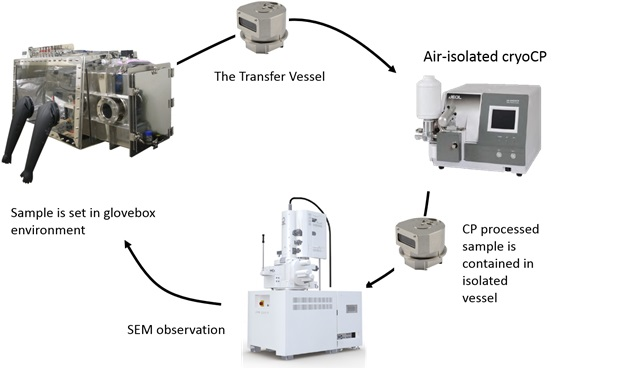 Specimen processing for air isolated workflow – the specimen is shuttled in a specially designed sealed transfer vessel that is compatible with both sample preparation equipment (ion polisher) and SEM and can be re-sealed for any further processing.