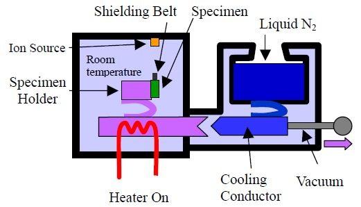 Cooling mechanism duringspecimen exchange.