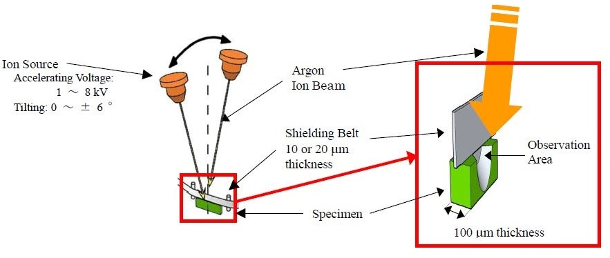 A schematic illustration of the principle of the Ion Slicer.