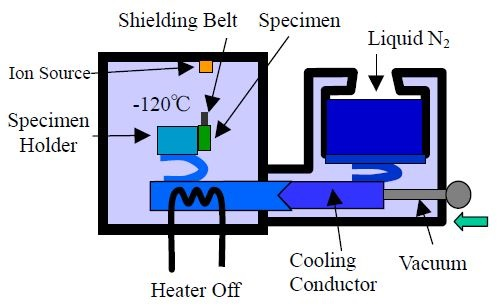 Cooling mechanism during etching.