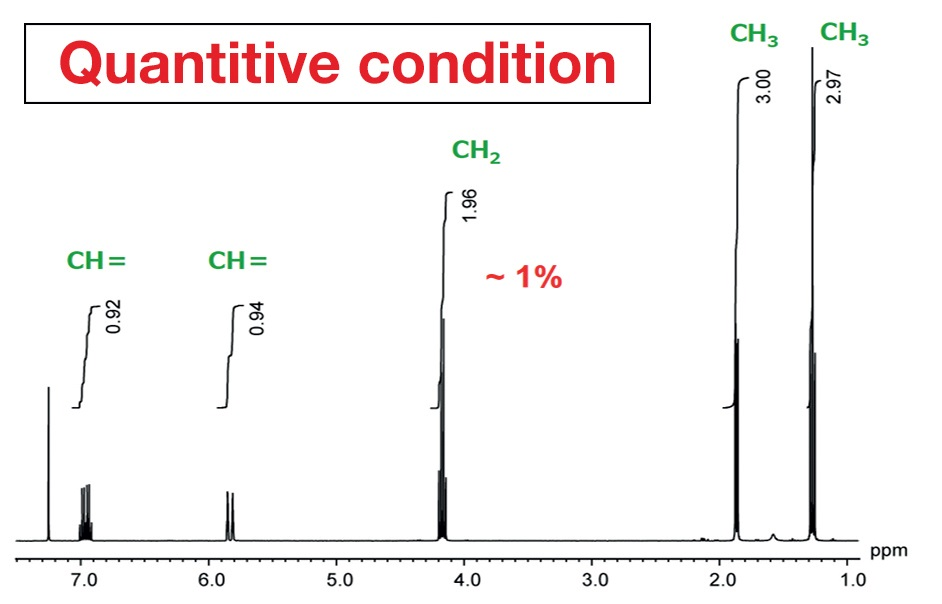NMR spectrum ofethyl crotonateacquired withordinary, routineconditions