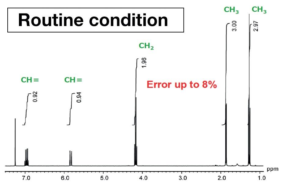 NMR spectrum ofethyl crotonateacquired usingmeasurementconditions optimizedfor quantification