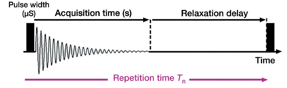 Pulse repetition time overview